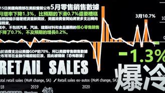 EP.154 零售銷售的榮景已經結束?
