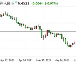 EP.42 中港股市短期陣痛持續