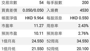 EP.181中國燃氣, 恆生指數