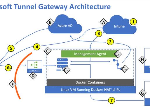 Microsoft Tunnel VPN