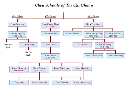 chen taijiquan family tree