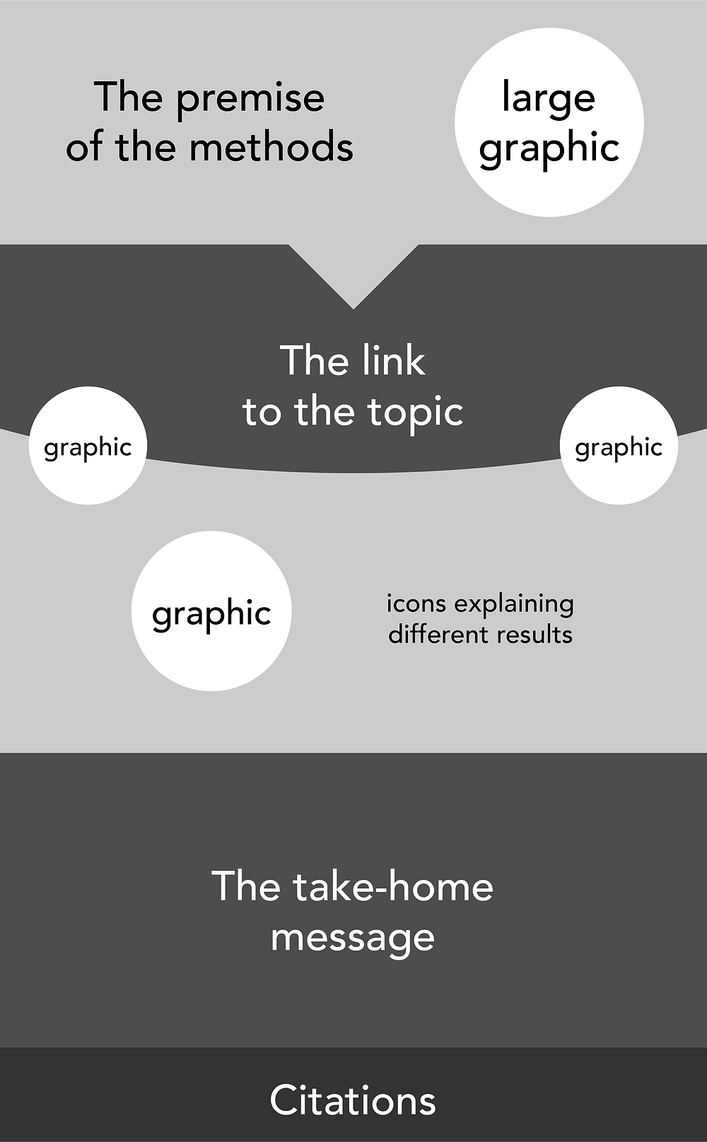 graphical abstract science communication
