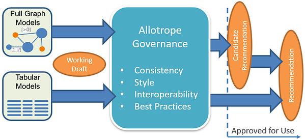 Governance flow_WD_CR_REC_Approved for U