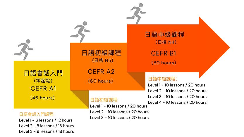 LingoClass-Japanese curriculum.png