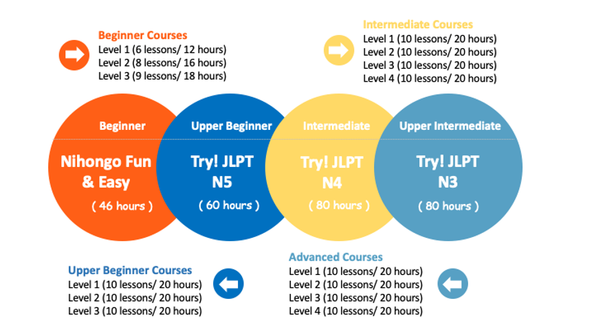 Learn Japanese in London Course Summary.png