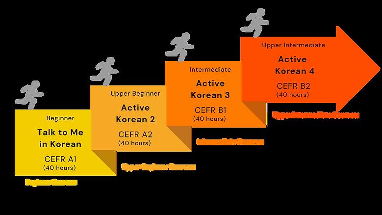 Korean Language Level Summary