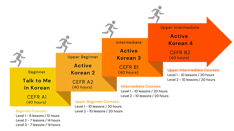Korean Course Language Level Summary