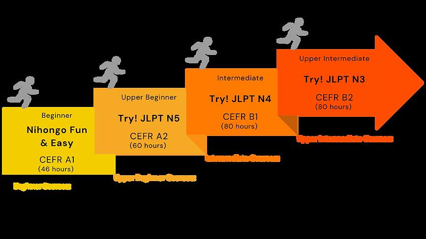 Japanese JLPT Language Level Summary.png