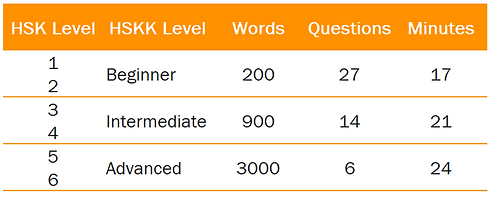 HSKK Vocabulary Table.png