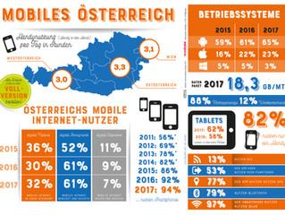 Mobile-Marketing-Studie: Österreicher interagieren mit ihrem Mobiltelefon bereits mehr als drei Stun