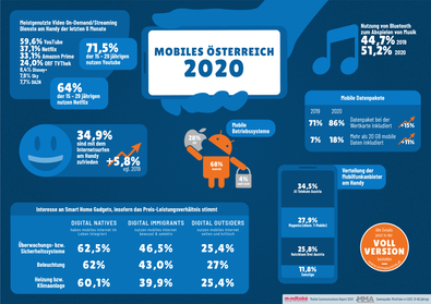 Mobile Communications Report 2020: Mehr mobile trotz geringerer Mobilität im Corona-Jahr