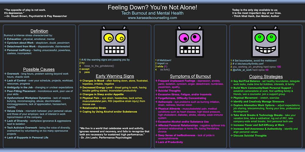 PyCon Tech Bornout & Mental Health Poster