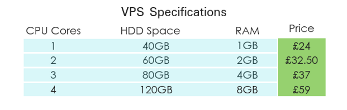 Windows Cloud Server Specifications vers