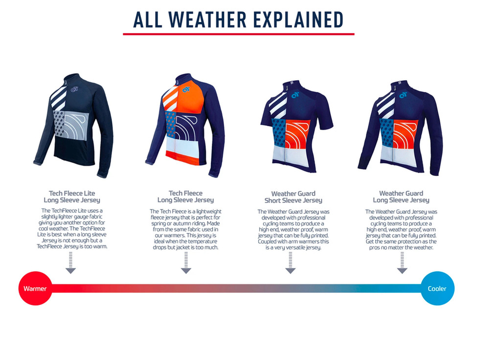 All Weather Explained
