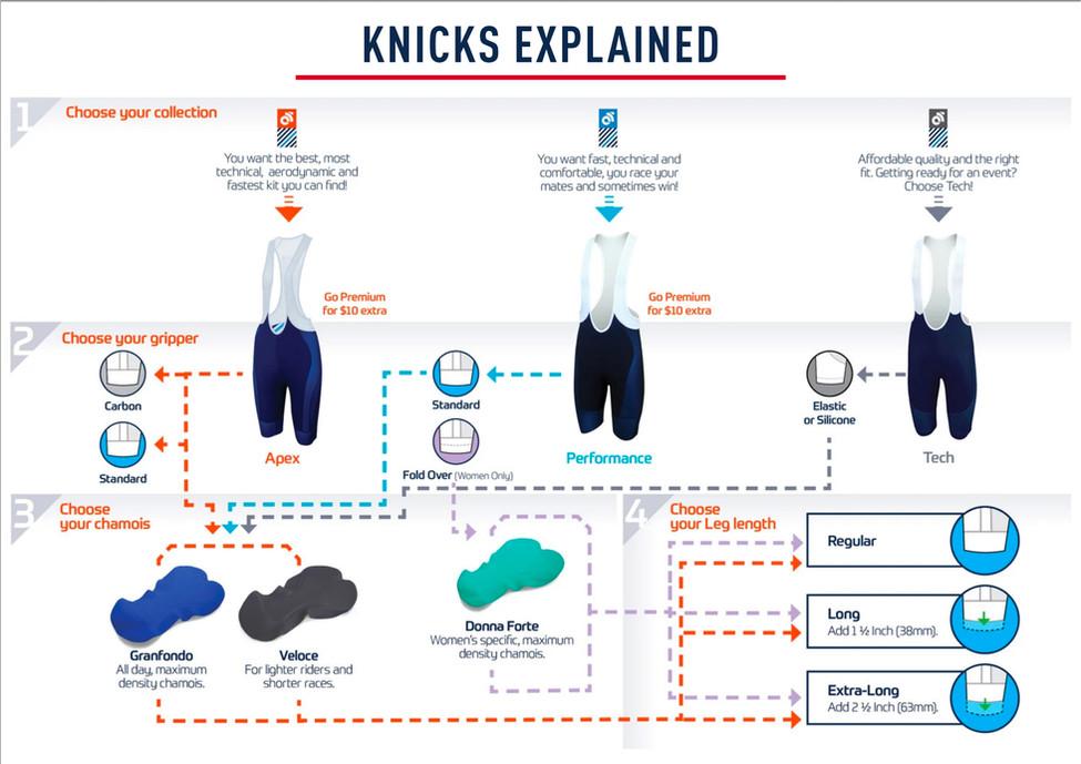 Knicks Explained