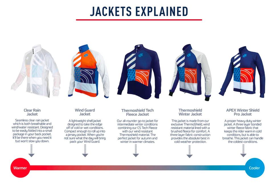 Jackets Explained