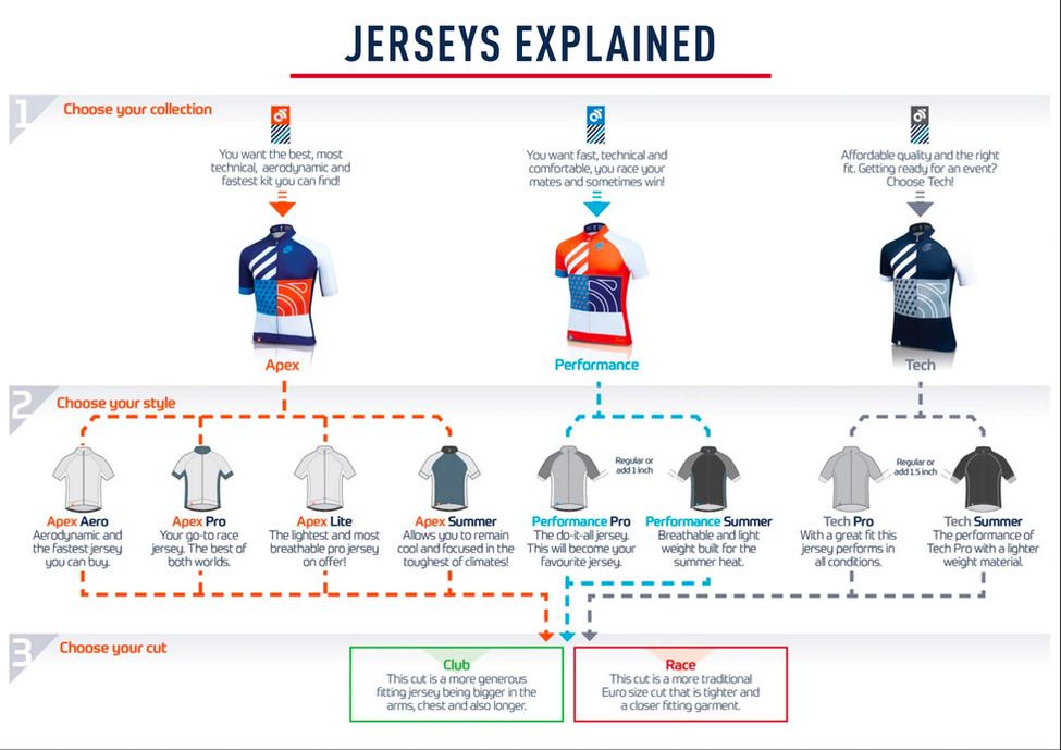 Jerseys Explained