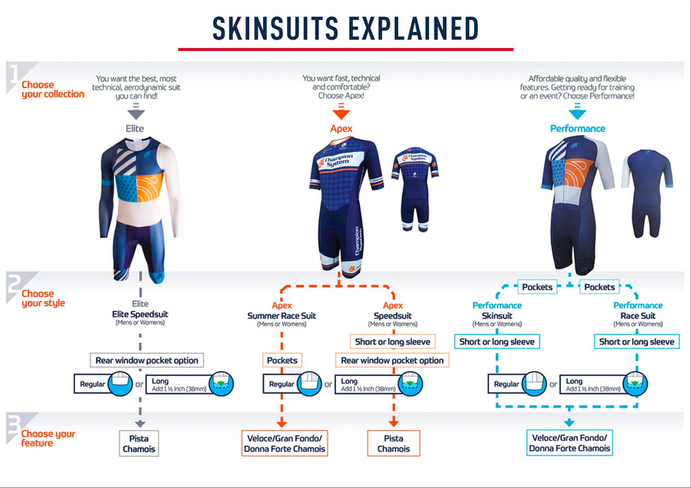 Skin Suits Explained