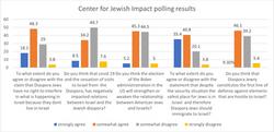 What do Israelis think of the diaspora?
