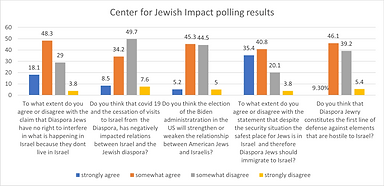 polling data from jewish center.png
