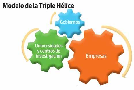 triple hélice