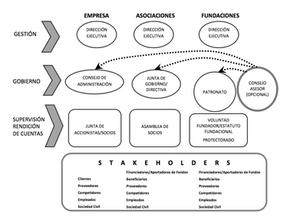 empresas fundaciones asociaciones