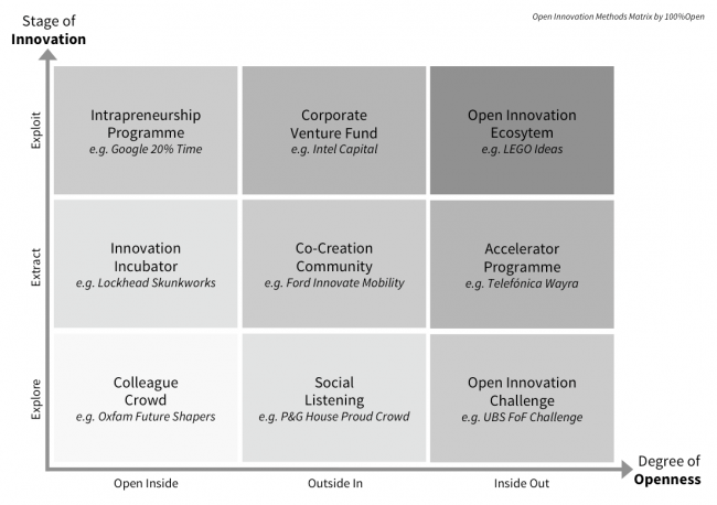 ecosystem innovation venture intrapreneurship entrepreneurship talent
