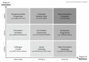 ecosystem innovation venture intrapreneurship entrepreneurship talent