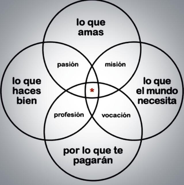 Brújula, vocación, misión, pasión, profesión