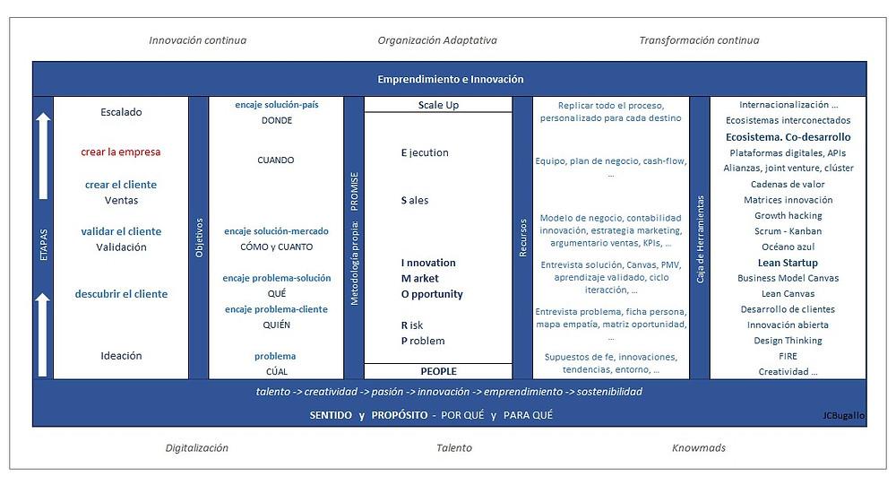 roadmap emprendimiento innovación talento ecosistema