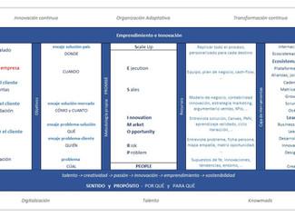 #Roadmap del #emprendimiento e #innovación. Metodología propia: P -> PROMISE -> S