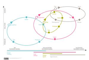 metodologías lean startup agile scrum design thinking