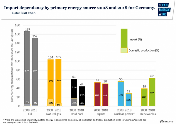 german-energy-sources-import-dependency-2008-and-2018-1 (1).png
