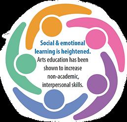 Art education statistic