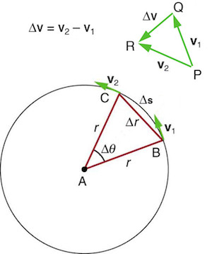 Direction of a & dv is same
