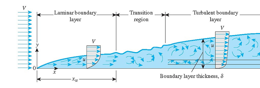 Boundary Layer Formation