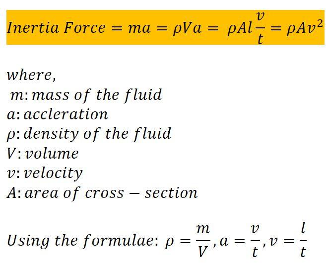 Inertia Force