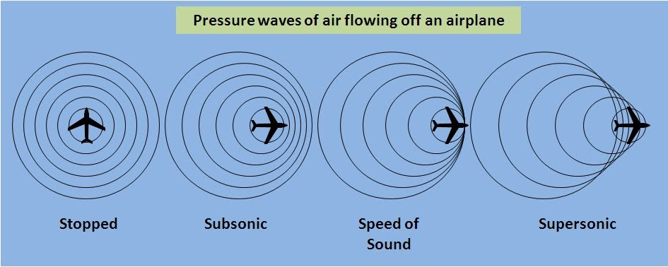 Speed of sound and speed of plane