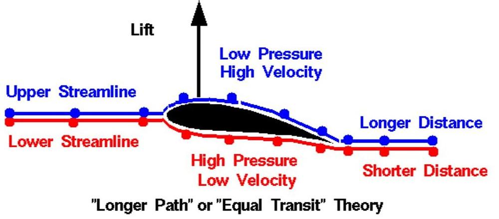 Lift Force Theory