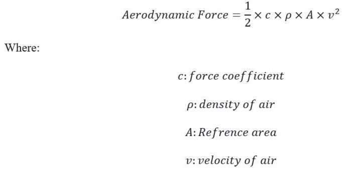 Aerodynamic Force