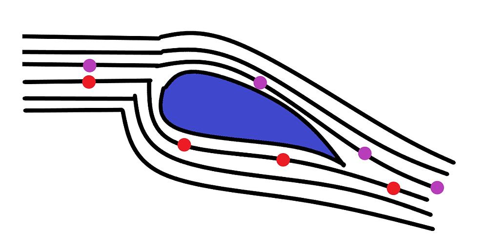 Bernoulli's Lift Theory Fail