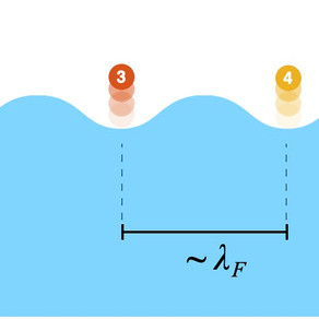 Resonant interactions in bouncing droplet chains