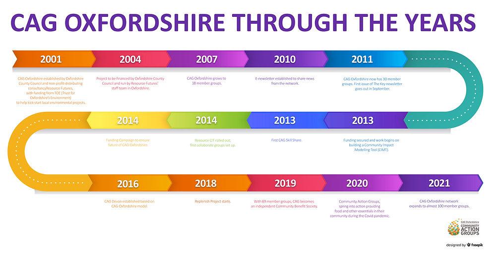 CAG Oxfordshire timeline.jpg
