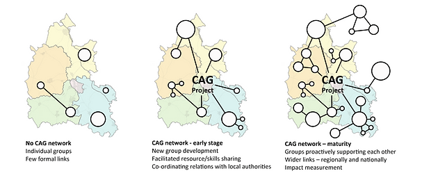 CAG Development.png