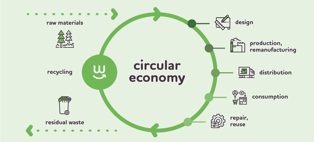 Image Credit: https://www.eupoliticalreport.eu/consumers-in-the-circular-economy/