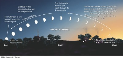 Image of the sky over a village. Painting shows the cycles of the moon at sunset. Two weeks into its four week cycle, the full moon rises as the sunsets.