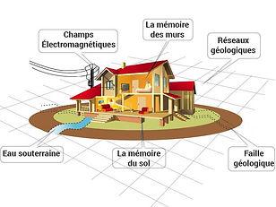 geobiologie vernouillet St Germain en Laye 78