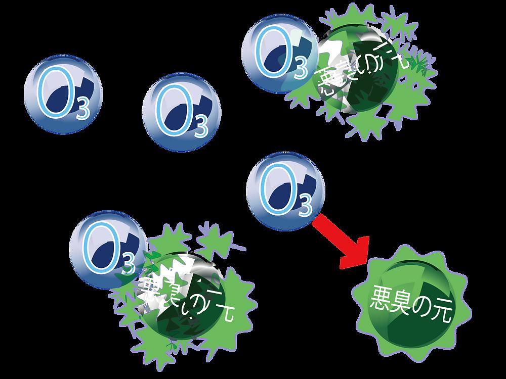 オゾン脱臭の原理