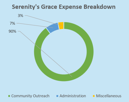 sg expense break down.png