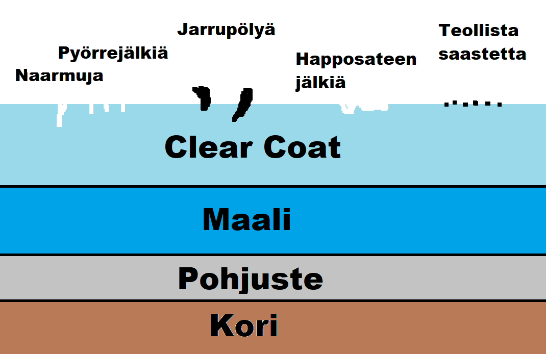 Clear coat -pinta ja puhdistussavi